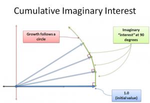 imaginary_interest