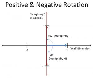 positive_negative_rotation